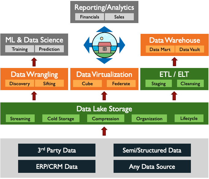 Data Lake To Business Value
