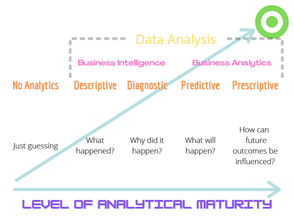 graphic depicting where business intelligence and business analytics fall in terms of an organization's level of analytical maturity. The graphic shows that organization's utilizing business analytics are on the high end and that both business intelligence and business analytics fall under data analysis. In order from least to greatest level of analytical maturity, first there is no analytics, where organization's are just guessing, next is descriptive analytics, where organization's look at data to determine what happened, then there is diagnostic analytics, which indicate why something happened, followed by predictive analytics which aim to figure out what will happen in the future, and finally, prescriptive analytics, which help organizations determine how to influence future outcomes in their favor. The graphic also show that business intelligence consists of using both descriptive and diagnostic analytics, while business analytics involve using predictive and prescriptive analytics.
